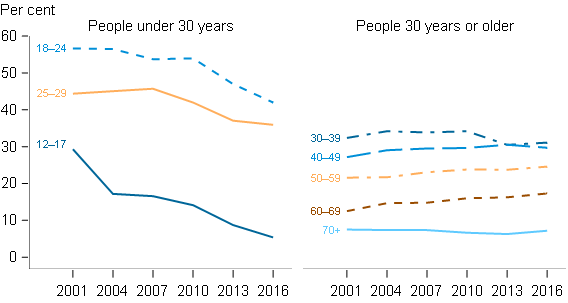 This figure presents 2 separate line graphs side-by-side, showing that the proportion of people under and over 30 that exceeded single occasion risk guidelines for drinking, by age group. The first line graph shows that for each age group of people under 30 years, the proportion exceeding these guidelines has decreased over time. The second line graph shows that the in each group of people aged 30 years or over, there was no improvement over time in the proportion exceeding the single occasion risk guidelines.