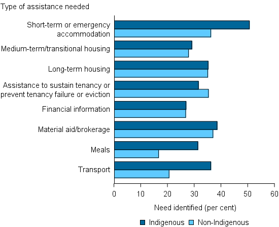 Figure INDIGENOUS.2: Clients, by Indigenous status and by most needed services, 2014–15. The bar graph compares Indigenous and non-Indigenous clients highlighting that Indigenous clients were more likely to require assistance for short-term or emergency accommodation, meals, and transport. For medium-term/transitional housing, long-term housing, and financial information, there were similar trends for Indigenous and non-Indigenous clients.