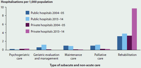 Column graph showing the number of hospitalisations for subacute and non-acute care in public and private hospitals from 2004-05 to 2013-14. Numbers of hospitalisations did not change greatly from year to year, excepting the steep rise in rehabilitation hospitalisations in private hospitals in 2013-14.