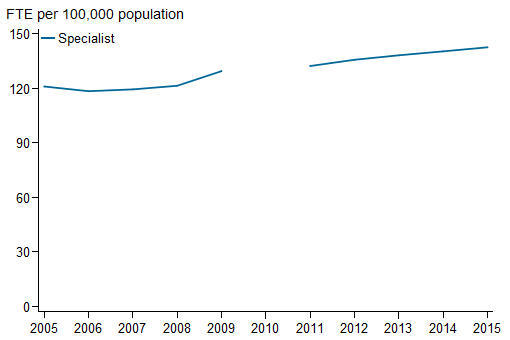 Horizontal line chart showing for Specialist;  FTE per 100,000 population (0 to 150) on the y axis; year (2005 to 2015) on the x axis.