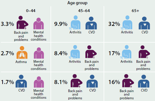 Figure indicating the most common comorbidities of selected chronic diseases of different age groups, in 2014-15. The most common comorbidity for people aged 0-44 is back pain and problems with mental health conditions (3.3%25). The most common for people aged 45-64 is arthritis and CVD (9.9%25). The most common for people aged 65+ is arthritis and CVD (32%25).