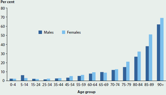 Column graph showing the proportion of people per age group with severe or profound core activity limitation, by sex in 2012. There is a trending increase with age, with females being affected slightly more. 60-75%25 of people aged 90+ were affected.