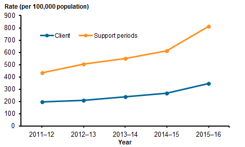 Line chart showing the rate per 100,000 population of SHS support periods and clients with a current mental health issue from 2011–12 to 2015–16. The rate of clients and rate of support periods both show a gradual increase over time. Rates for clients: 2011–12 199.1, 2012–13 212.0, 2013–14 241.6, 2014–15 266.9, 2015–16 346.7. Rates for support periods: 2011–12 436.4, 2012–13 505.9, 2013–14 552.7, 2014–15 612.5, 2015–16 811.2. Refer to Table SHS.2