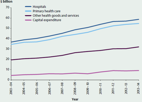 Line chart showing the trending increase in the total health expenditure, by broad area of expenditure, between 2003-04 and 2013-14, adjusted for inflation. Expenditure is allocated to hospitals, primary health care, other health goods and services and capital expenditure. Most expenditure is allocated to hospitals (around $60 billion).