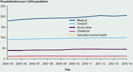 Line chart showing the number of hospitalisations per 1000 population for acute care from 2004-05 to 2013-14. Hospitalisations for medical care had the greatest number (around 200 in 2013-14). Specialist mental health care had the lowest number (around 10).