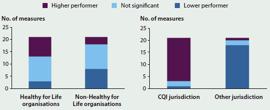 Two column graphs comparing organisation performances on nKPIs from June 2012 to June 2013. The greatest number of measures for Healthy for Life and non-Healthy for Life organisations came from not significant performers. The greatest number of measures for 'CQI jurisdiction' came from higher performers and the greatest number of measures for 'other jurisdiction' came from lower performers.