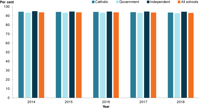 This column graph shows that between 2014 and 2018, Independent schools consistently had a higher attendance rate than Catholic and Government schools.