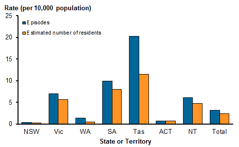 Vertical bar chart showing residential mental health care episodes and estimated number of residents (rate per 10,000 population), by state or territory, 2015–16. Episodes per 10,000 population: Tas: 20.3, SA: 9.9, Vic: 7.0, NT: 6.1, WA: 1.4, ACT: 0.7, NSW: 0.4 and nationally: 3.2. Estimated number of residents per 10,000: Tas: 11.5, SA: 8.0, Vic: 5.7, NT: 4.8, ACT: 0.7, NSW: 0.3 and nationally: 2.4.