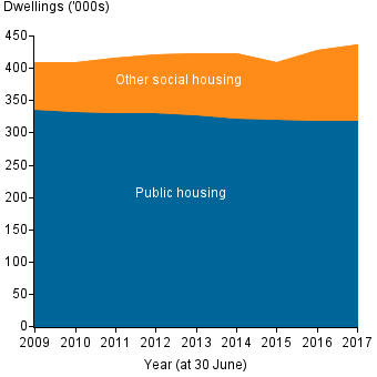 This filled line graph displays the number of social housing dwellings by public housing and other social housing, from 2009 to 2017. Between 2008–09 and 2016–17, there has been a 5%25 decrease of dwellings in public housing, from 336,500 to 319,900. This has been offset by an increase in the number of dwellings in mainstream community housing (from 39,800 to 82,900 dwellings) over the same 9-year period.