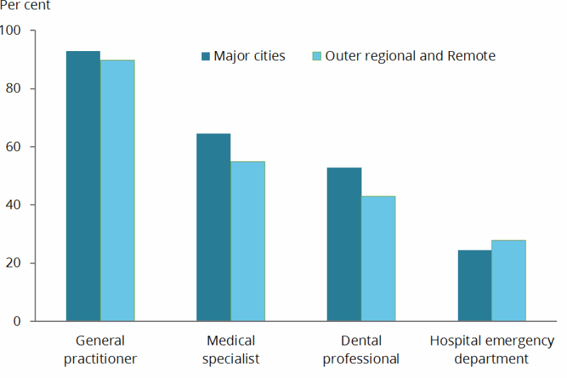 This column chart shows the use of general practitioners, medical specialists, dental professionals and hospital emergency departments by people with disability aged under 65 living in households by Major cities versus Outer regional and Remote areas. In 2015: •	93%25 of those in Major cities saw a GP, compared with 90%25 in Outer regional and Remote areas •	65%25 of those in Major cities saw a medical specialist, compared with 55%25 in Outer regional and Remote areas •	53%25 of those in Major cities saw a dental professional, compared with 43%25 in Outer regional and Remote areas •	25%25 of those in Major cities visited a hospital emergency department, compared with 28%25 in Outer regional and Remote areas.