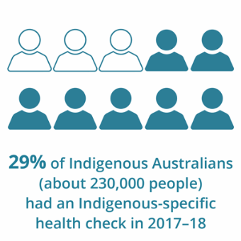 Text showing that 29%25 of Indigenous Australians (or 230,000 people) received an Indigenous-specific health check in 2017–18.