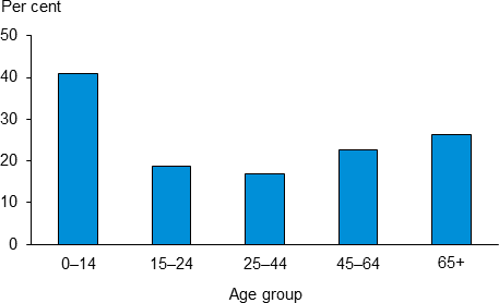The vertical bar chart shows that in 2011–12, written asthma action plans were less common among adults aged 25–44 (17%25). Children aged 0–14 were the most likely to have a plan (41%25).