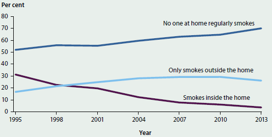 Line chart showing the proportion of households with dependent children aged 14 and under where no one at home regularly smokes, where adults only smoke outside the home, and where adults smoke inside the home from 1995-2013. The Rates of smoking have decreased significantly, with around 70%25 of households having no one at home who regularly smokes in 2013.