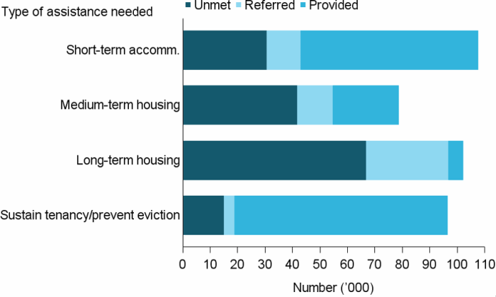 Figure UNMET NEED.1: The number of clients with unmet needs for accommodation and housing assistance services, 2016–17. The stacked horizontal bar graph shows that for accommodation services, short-term or emergency accommodation had the least unmet need, and most provided service. By contrast, long-term housing, which had a similar number of clients needing the service, had the largest number of clients with unmet service needs, and the least number of clients provided with assistance.