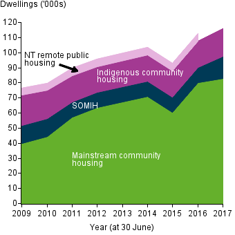 This filled line graph shows the number of social housing dwellings by mainstream community housing, SOMIH, Indigenous community housing, and NT remote public housing, from 2009 to 2017. Between 2008–09 and 2016–17, the number of mainstream community housing dwellings has more than doubled (from 39,800 to 82,900 (a rise of 108%25)). SOMIH dwelling numbers decreased by 17%25 between 2008–09 and 2015–16, but increased between 2015–16 and 2016–17, from 9,900 to 14,900 (a rise of 50%25). ICH dwelling numbers, while remaining relatively steady over the past 12 months, have also fallen between 2009–10 and 2016–17, from 18,700 to 17,900 (a fall of 4%25).