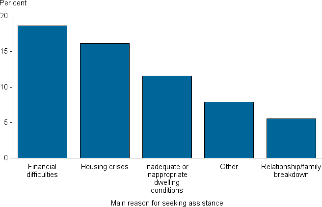 The column chart shows proportions of other clients, by top five main reasons for seeking assistance, 2011–12 to 2013–14: financial difficulties: 19%; housing crises: 16%; inadequate or inappropriate dwelling conditions: 12%; other: 8%; and relationship/family breakdown: 6%.