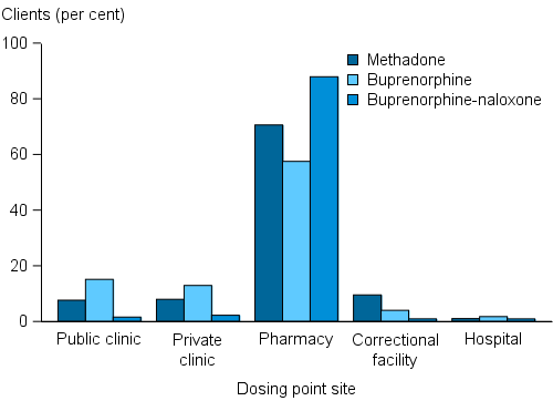The grouped vertical bar chart shows that clients taking buprenorphine-naloxone were more likely to receive their dose at a pharmacy (88%) than clients taking methadone (71%) or buprenorphine only (58%).