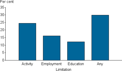 Vertical bar chart showing; limitation (activity, employment, education, any) on the x axis; per cent (0 to 35) on the y axis.