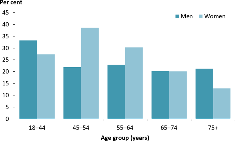 The vertical bar chart displays the percentage of people with diabetes who attended a diabetes educator, by age group and sex. The proportion was highest among males aged 18–44 years (33%25) and among females aged 45–54 years (39%25)