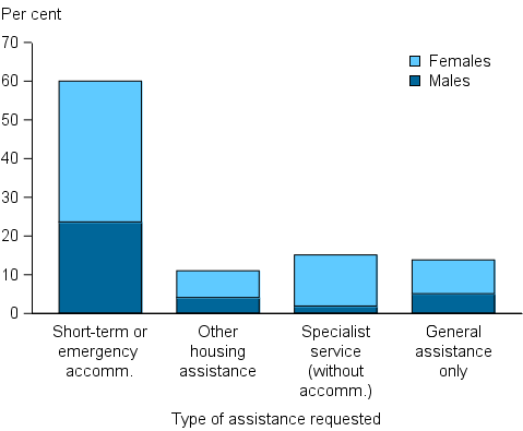 Figure UNMET.2: Services requested as proportion of daily unassisted requests, by sex, 2014–15. The stacked column graph shows that by far the most common unassisted service request was for short-term or emergency accommodation, making up 60%25 of all unassisted requests. Nearly two thirds was from females. Other main unassisted requests included specialist service (without accommodation), other housing assistance, and general assistance only.