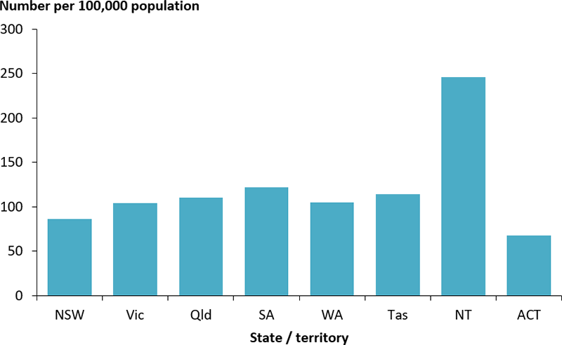 The vertical bar chart displays the age-standardised rate of 'other' hospitalisations with type 2 diabetes as a principal diagnosis, by state and territory. The rate was substantially higher among those in living in the Northern Territory (246 per 100,000 population) and lowest among those living in the Australian Capital Territory (68 per 100,000 population).