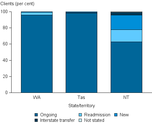 This stacked vertical bar chart shows the majority of clients were classed as ongoing in all states and territories. This ranged from 98%25 in Tasmania (98%25) to 63%25 in the Northern Territory. The proportion of clients re-entering treatment ranged from 15%25 in Queensland to less than 1%25 in Tasmania. New clients comprised 18%25 of clients in the Northern Territory, but only a small proportion in the remaining jurisdictions (no greater than 10%25). Data were only available from WA, Tas and NT in this analysis.