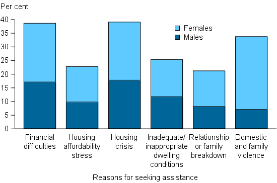 Figure CLIENTS.9 Clients, by all reasons for seeking assistance (top 6), 2014-15. The stacked column graph shows the most common reasons as proportions of male and female clients. Financial difficulties and housing crisis were the most common reasons and similar proportions of males and females reported these. Domestic and family violence showed the greatest divergence in proportions with females reporting this reason about 4 times more often than males.