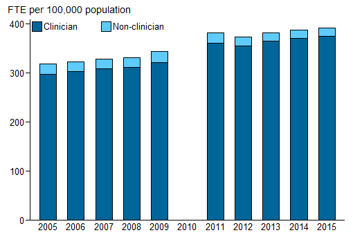 Vertical bar chart showing for non-clinician and clinician; FTE per 100,000 population (0 to 400) on the y axis; year (2005 to 2015) on the x axis.