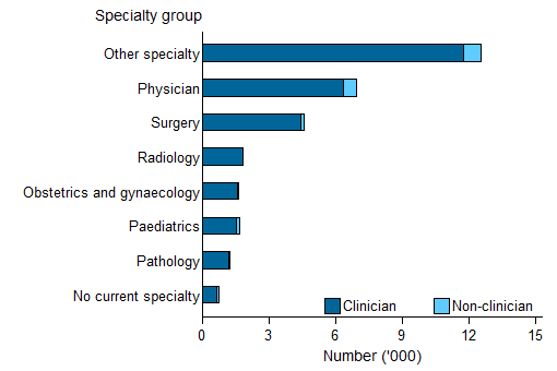 Horizontal bar chart showing for clinician and non clinician; speciality group on the y axis; number ('000) (0 to 15) on the x axis.