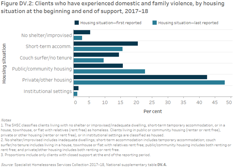 Figure DV.2: Clients who have experienced domestic and family violence, by housing situation at the beginning and end of support, 2017–18. The grouped horizontal bar graph shows that private or other housing was the most common tenure both at the beginning and end of support, rising to 48%25 from 43%25. Public or community housing rose from 16%25 to 23%25 of clients, while couch surfing fell from 15%25 to 10%25.