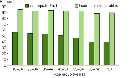This is a vertical bar chart comparing inadequate fruit and vegetable intake in adults by different age groups. The prevalence of inadequate vegetable intake is higher than inadequate fruit intake across all age groups. While the rate of inadequate vegetable intake is similar across all age groups, the rate is highest in the 18–24 age group (96%25) and lowest in the 65–74 age group (89%25). Inadequate fruit intake decreases with age and is also highest in the 18–24 age group (57%25), and lowest in the 65–74 and 75+ age groups (40%25).