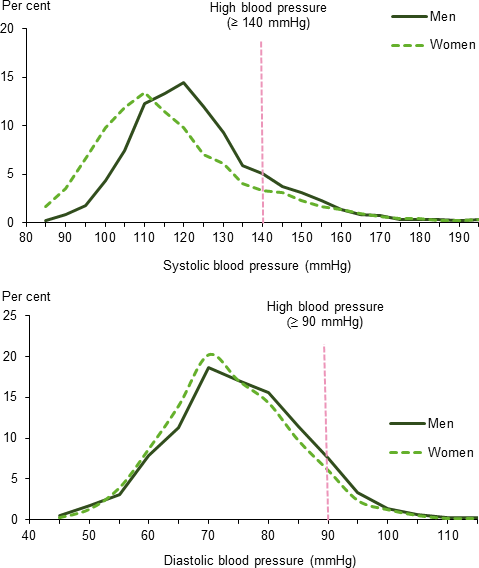 This is two frequency distribution line graphs, one showing the distribution of systolic blood pressure and the other showing the distribution of diastolic blood pressure, for men and women. There is a vertical line on each chart representing the cut-off point for high blood pressure, ≥ 140mmHg for systolic blood pressure and ≥90mmHg for diastolic blood pressure. Systolic blood pressure has the highest frequency at around 120 mmHg for men (15%25) and 110 mmHg for women (13%25). Diastolic blood pressure has the highest frequency at around 70 mmHg for both men (18%25) and women (19%25).