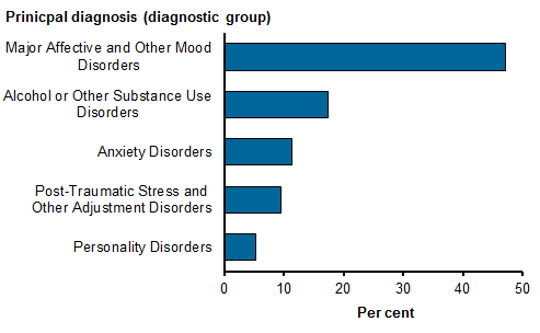 Horizontal bar chart showing the proportion of same day private admitted mental health care episodes, for the 5 most commonly reported mental health diagnostic groups for 2015–16.  Major affective and other mood disorders 47.2%25; Alcohol or other substance use disorders 17.4%25, Anxiety disorders 11.3%25, Post-traumatic stress and other adjustment disorders 9.5%25, personality disorders 5.3%25. Refer to Table SD.22