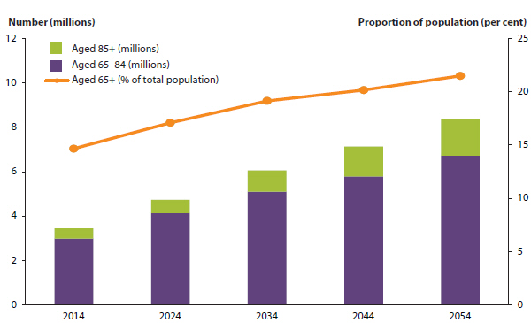 Bar chart showing the number and proportion of the population aged 65 and over in 2014,  and projected for 2024, 2034, 2044, and 2054. The number of people is expected to roughly double from 2014 to 2054, from around 3.5 million to around 8 million. The proportion of the population aged 65 and over is also expected to rise from about 15%25 in 2014 to about 22%25 in 2054.