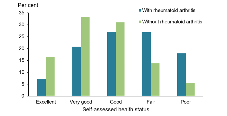 The vertical bar chart shows that, people aged 45 and over with rheumatoid arthritis were less likely to perceive their health as excellent (7%25), very good (21%25), or good (27%25) than people without rheumatoid arthritis (17%25, 33%25, and 31%25 respectively). People with rheumatoid arthritis were more likely to describe their health as fair (27%25) or poor (18%25) compared with those without rheumatoid arthritis (14%25 and 6%25 respectively).