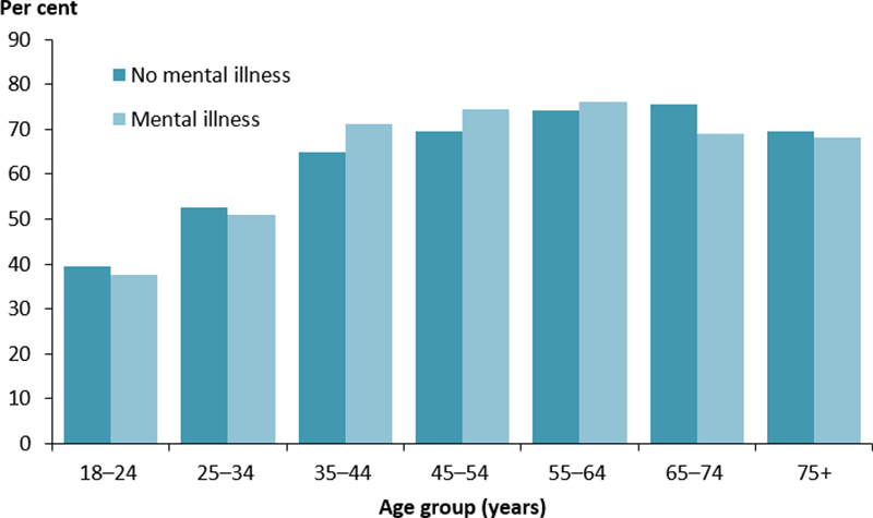 The vertical bar chart shows the percentage of people who were overweight or obese by mental illness status. The proportion who were overweight and obese increased with increased age. There was no consistent difference between overweight and obesity by mental illness status.