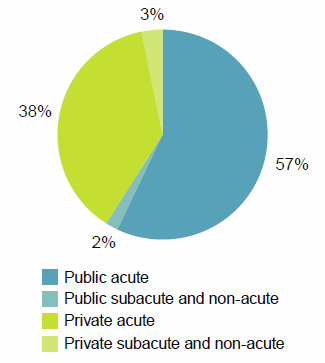 This pie chart shows that acute care accounted for 95%25 of hospitalisations in public and private hospitals. Public acute care accounted for 57%25 and private acute care accounted for 38%25 of hospitalisations. Public and Private subacute and non-acute care accounted for 2%25 and 3%25 of hospitalisations respectively. Data for this figure are available in Chapter 2 of Admitted patient care 2014-15: Australian hospital statistics.