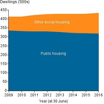 Stacked area chart shows the slight increase in the number of social housing dwellings from 2009 to 2016 has been driven by increase in Other social housing, as the number of dwellings in public housing has fallen slightly.
