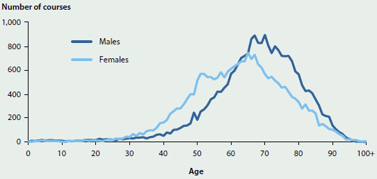 Line chart showing the number of radiotherapy courses taken by males and females of different ages in 2013-14. Males tended to take more radiotherapy courses later in life (peaking at around 900 around age 70), while women peaked at around 700 around age 65.