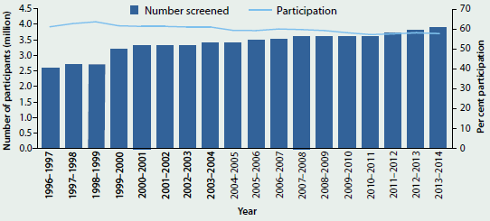 Combined line and column graph showing the number of women screened by the National Cervical Screening Program and the participation rate from 1996-1997 to 2013-14. The participation rate has slightly decreased to around 60%25 but the number screened has risen to close to 4 million.