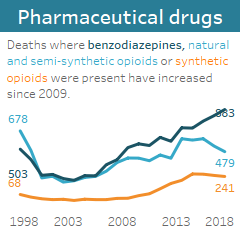 Pharmaceutical drugs: Deaths where benzodiazepines, natural and semi-synthetic opiods or synthetic opiods were present have increased since 2009.