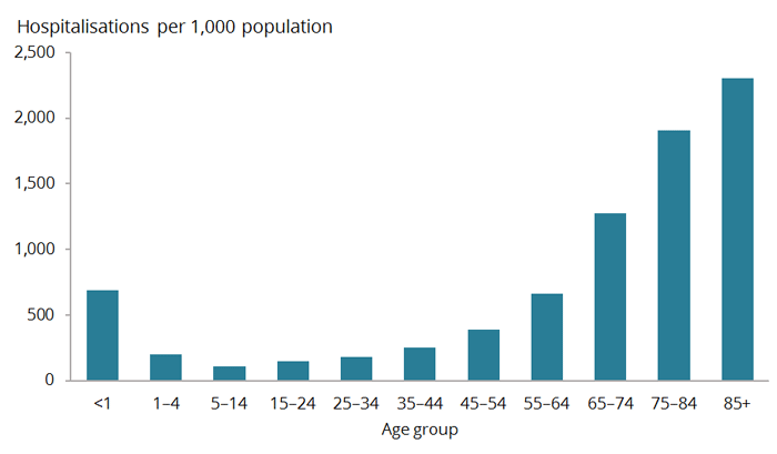 This vertical bar chart shows the rate of hospitalisations in males drop for younger age groups after a peak in the <1 year age group. Hospitalisations then increase with age and are highest among men aged 75 and over.