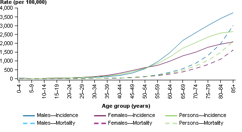 This line chart presents the estimated age-specific incidence (solid line) and mortality (dashed line) rates of all cancers combined for males (blue), females (purple) and persons (green) in 2017. The age-specific incidence and mortality rates are shown on the primary (left) y-axis, with 5-year age groups from ages 0–4 to 85+ shown on the x-axis.