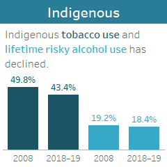 Indigenous tobacco use and lifetime risky alcohol use has declined.