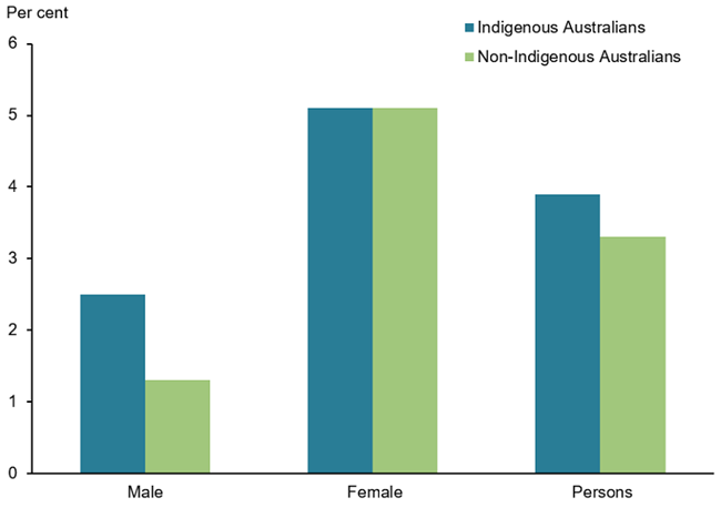 The vertical bar chart shows that, after adjusting for age, rates of osteoporosis among Indigenous Australians (1.2%25 for males and 4.7%25 for females) were similar to rates for non-indigenous Australians (1.3%25 for males and 4.5%25 for females).