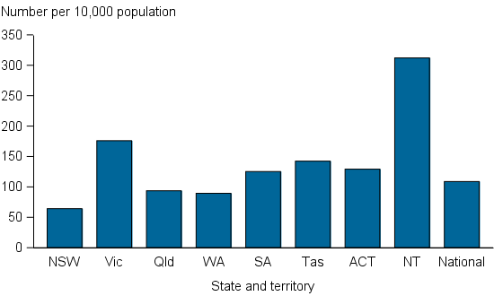 Figure CLIENTS.4 Clients, by rate of service use, by state and territory, 2014–15. The graph shows the wide range of specialist homelessness service use rates across jurisdictions. The Northern Territory had the highest rate at 312 per 10,000 population and NSW had the lowest service use rate at 64 per 10,000. The national rate of service use was 109 per 10,000 population.