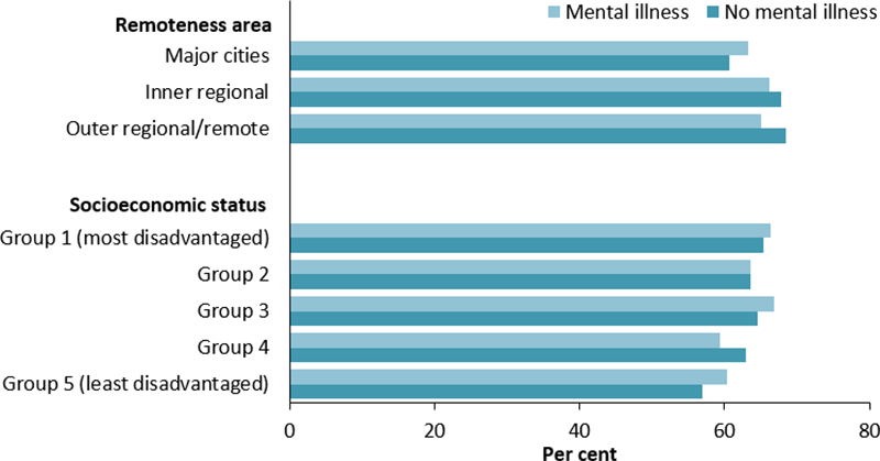The vertical bar chart shows the age-standardised percentage of people who were overweight or obese by mental illness status and population characteristics. The proportion who were overweight and obese among those who did and did not have mental illness did not vary substantially by remoteness area or by socioeconomic group.