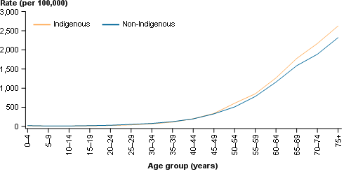 This line chart presents the age-specific incidence rate of all cancers combined for Indigenous (orange) and non-Indigenous (blue) Australians in the years 2008–2012. The age-specific incidence rate is shown on the primary (left) y-axis, with 5-year age groups from ages 0–4 to 75+ shown on the x-axis.