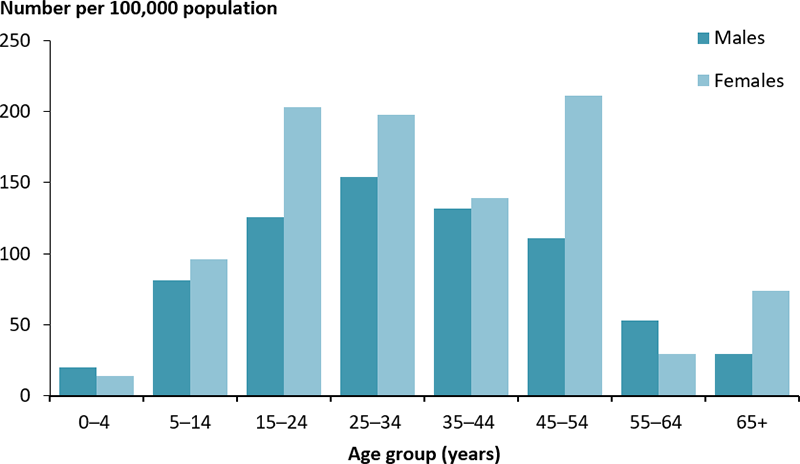 The vertical bar chart displays the rate of hospitalisations for type 1 diabetes, as a principal diagnosis, among ATSI Australians by age group and sex. With the exception of those aged 0–4 years and 55–64 years, the rate was higher among females than males. Among females, the rate of hospitalisations peaked among those aged 45–54 years (211 per 100,000 population). In males, the rate was highest among those aged 25–34 years (154 per 100,000 population).