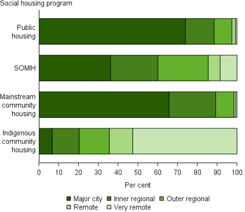 Stacked bar charts show the proportion of dwellings by remoteness varies between programs.
